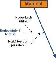 Ishikawa Diagram Vlastni Cesta