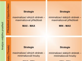 SWOT analýza a strategie