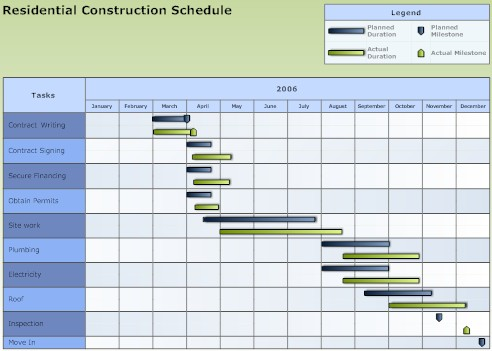 gantt chart for green computing research project This flowchart was made with creately green computing ( flowchart) wbs gantt pert management project type of diagram.