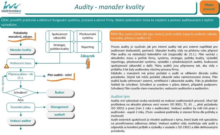modelování kvality modelu online seznamky zdarma ve Francii